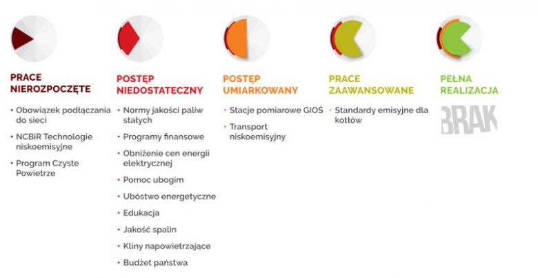 Polski Alarm Smogowy przypomina o 14 obietnicach rządu w sprawie walki ze smogiem. Żadna z nich nie została w pełni zrealizowana. Tylko w jednym przypadku uznano, że prace nad jej realizacją są zaawansowane.