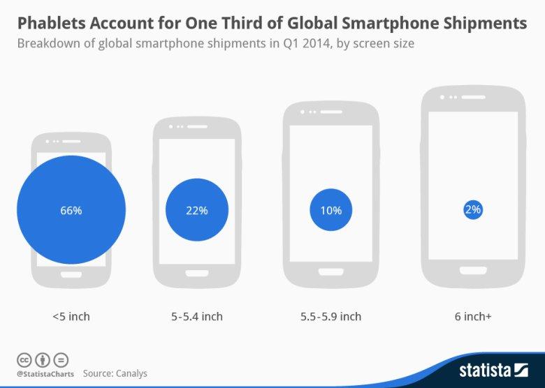 Procentowy udział smartfonów, według rozmiaru ekranu, przekazanych do dystrybucji