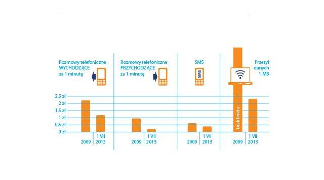 Spadające ceny roamingu.
