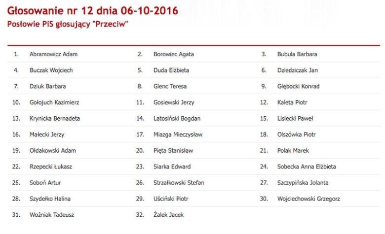 Lista 32 posłów PiS, którzy zagłosowali przeciwko odrzuceniu projektu Ordo Iuris
