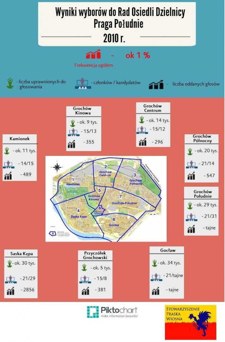 Bardzo obrazowa infografika, przedstawiająca żenujące dane odnośnie poprzednich wyborów Rad Osiedli.
