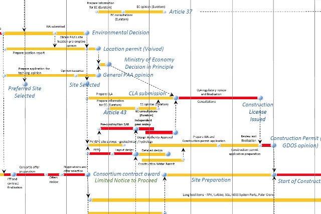 Budowa elektrowni jądrowej to skomplikowany proces, ale czy ktoś mówił, że będzie łatwo