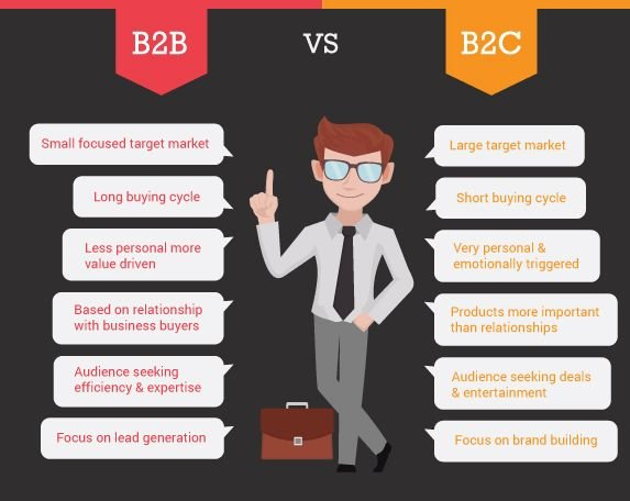 B2B content marketing and B2C content marketing are not the same