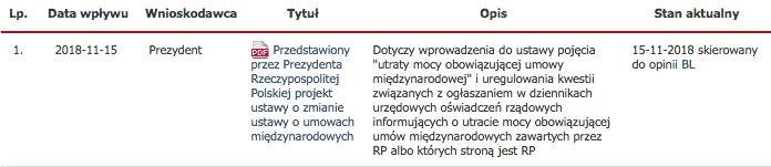 """Andrzej Duda w czwartek złożył w Sejmie projekt, w którym mowa jest o zasadach """"utraty mocy obowiązującej umowy międzynarodowej""""."""