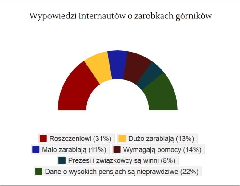 Analiza wypowiedzi Internautów na temat górników