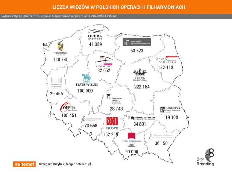 LICZBA WIDZÓW POLSKICH OPER I FILHARMONII 2014