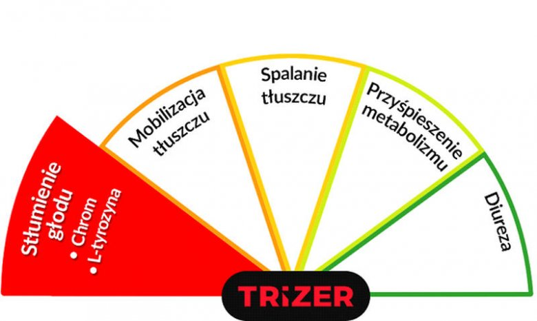 Trizer - stłumienie głodu