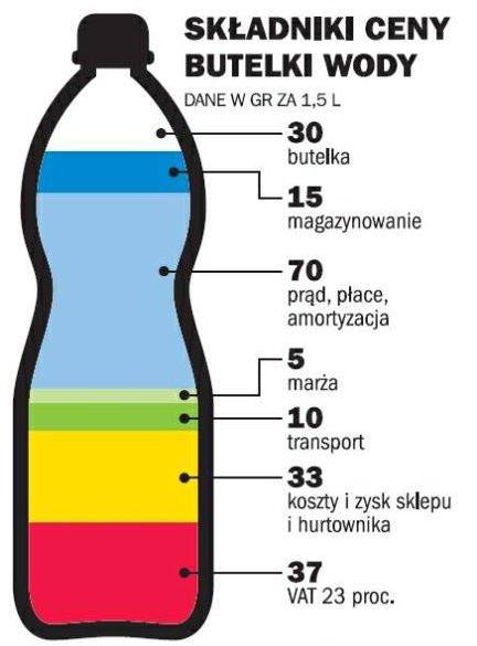 Ile jest wody w wodzie? Zobacz za co płacisz kupując wodę butelkowaną.