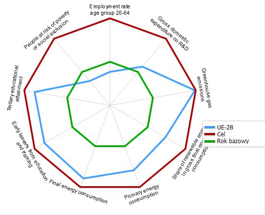 Stopień realizacji 9 wskaźników strategii  Europa 2020 przez UE w 20214 roku (dla 2015 brak kompletnych danych)
