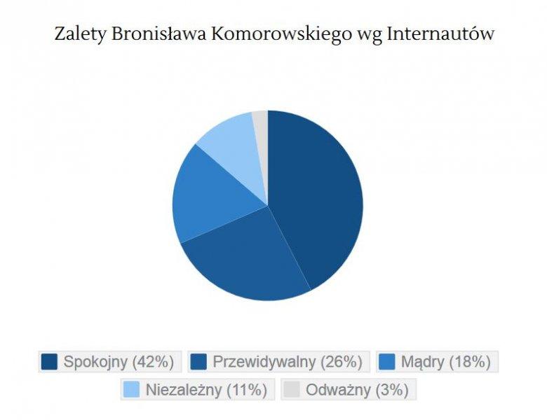 Zalety Bronisława Komorowskiego