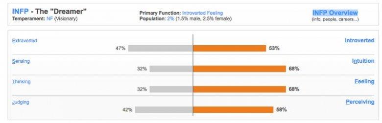 Tak wyglądają rezultaty mojego testu. Jestem introwertykiem.