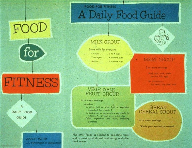 Basic four - piramida żywieniowa z 1956r.