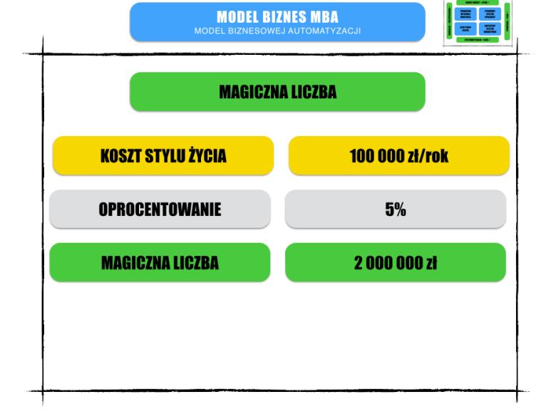 Poszukiwania Magicznej Liczby