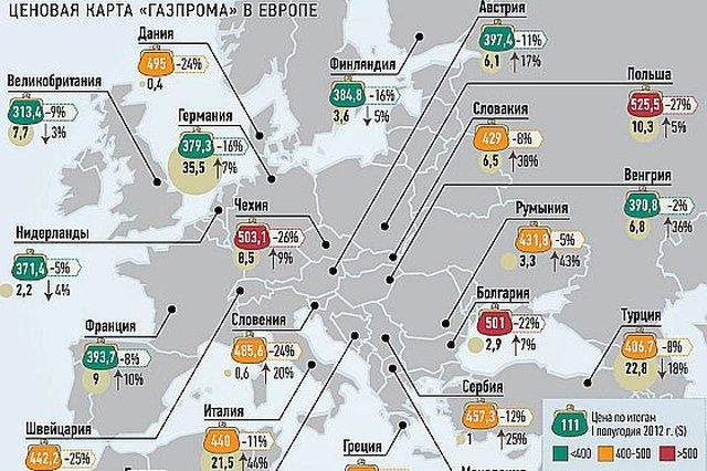 Polacy płacili najwyższą cenę za gaz w Europie