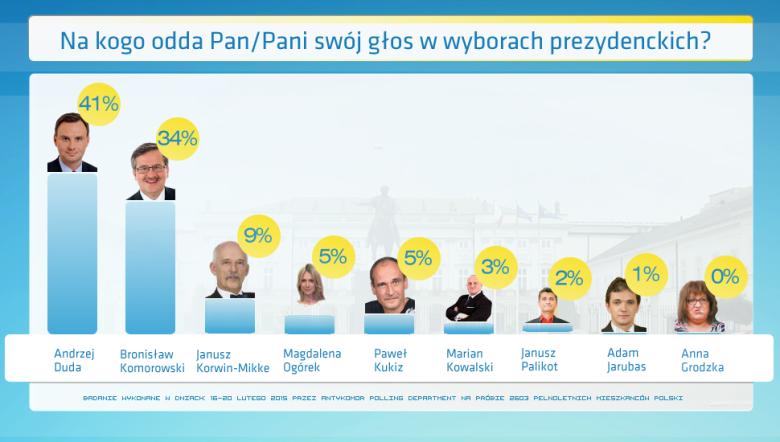 Wyniki sondażu Antykomor.pl