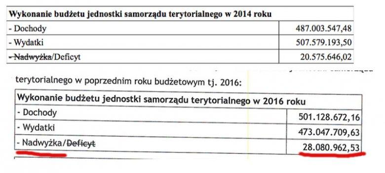 Efekt Biedronia w finansach Słupska