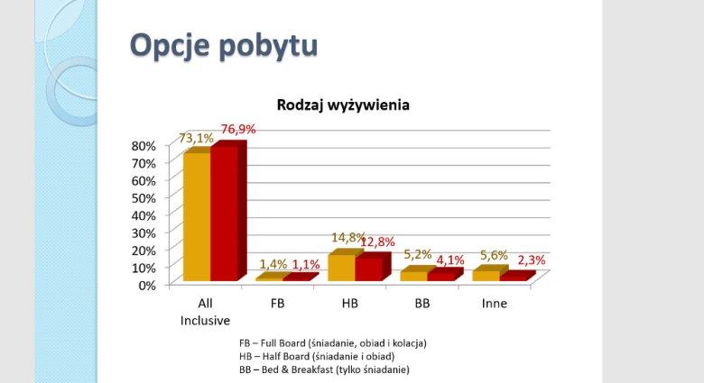 Screen z raportu Polskiej Izby Turystyki z 2018 roku.