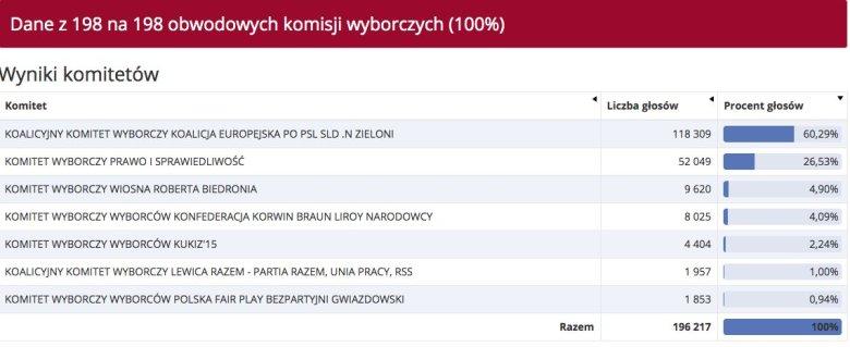 Wyniki wyborów europejskich w Gdańsku.
