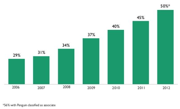 Udział e-wydawnictw w przychodach jednego z największych na świecie wydawców edukacyjnych