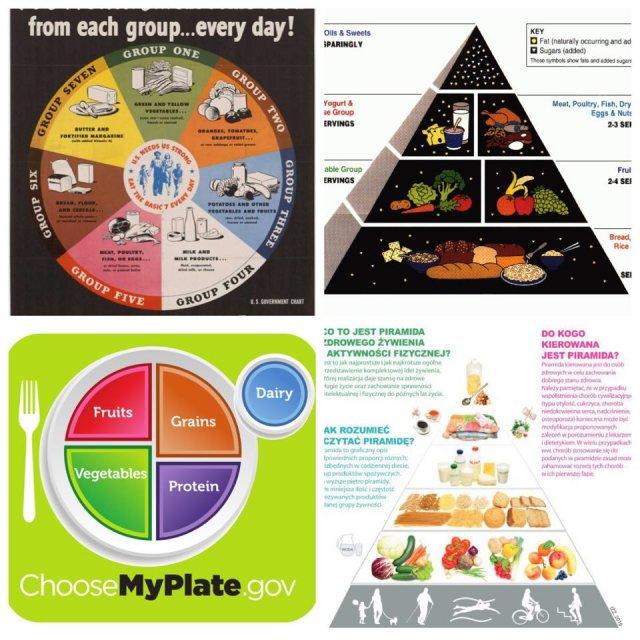 Sto lat piramidy żywieniowej