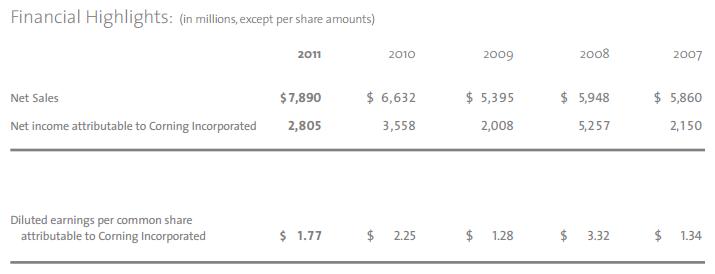 Wyniki finansowe Corning Glass w milionach dolarów