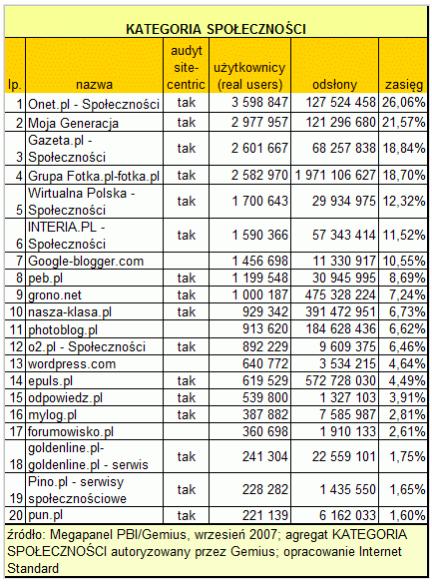 Wyniki Megapanel - wrzesień 2007