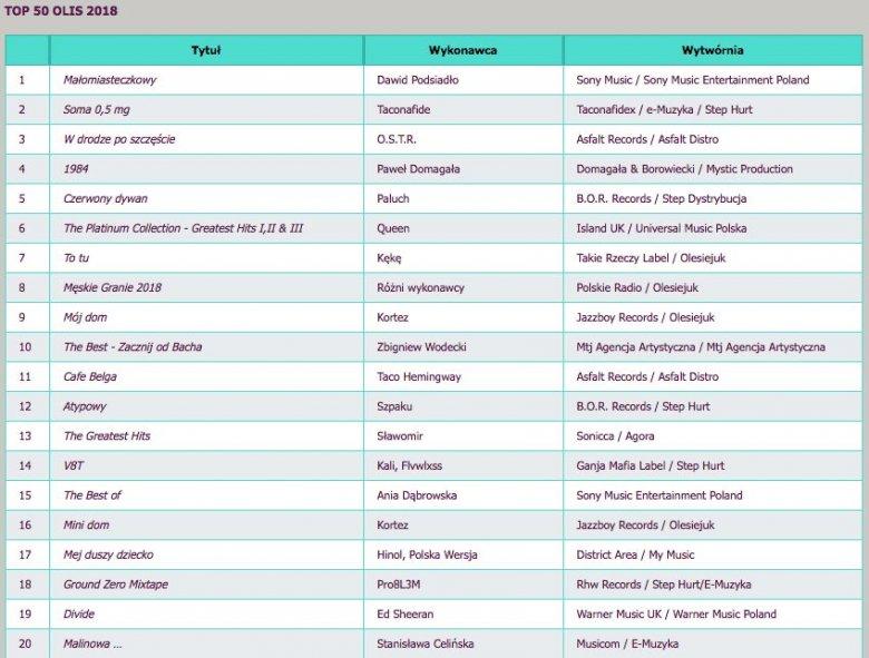 W pierwszej dwudziestce bestsellerów OLiS jedynie dwa albumy zostały nagrane przez zagranicznych artystów.
