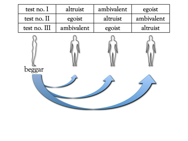 Schemat prezentacji zachowania na różnych miejscach przez poszczególne osoby odgrywające role egoisty, altruisty oraz osoby ambiwalentnej