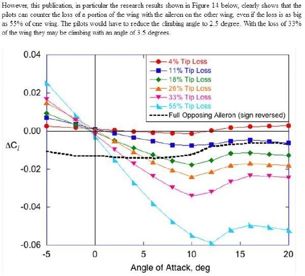 Współczynnik momentu przechylającego uszkodzony odrzutowiec pasażerski - z zaznaczona na rysunku różnymi kolorami procentową utratą długości skrzydła (33% w Smoleńsku). Na osi poziomej kąt natarcia w stopniach.