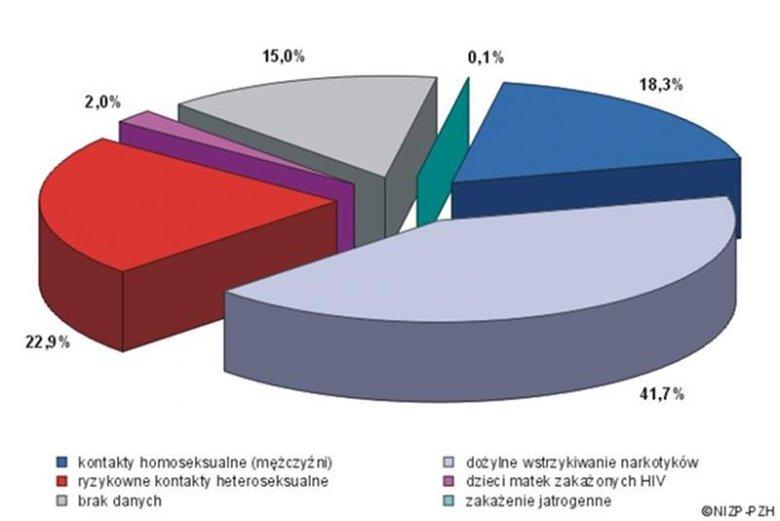 Zachorowania na AIDS rozpoznane w latach 2007-2011, według grupy ryzyka
