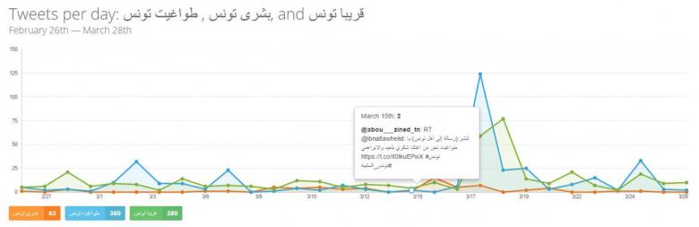 Lista słów kluczowych i hashtagów w Social Media powiązanych z operacją ISIS w Tunezji