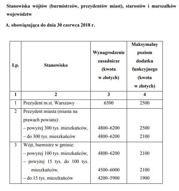 Tabela z rozporządzenia Rady Ministrów określająca widełki płacowe prezydentów, burmistrzów i wójtów do końca czerwca 2018 r. Od 1 lipca płace mają być obniżone.