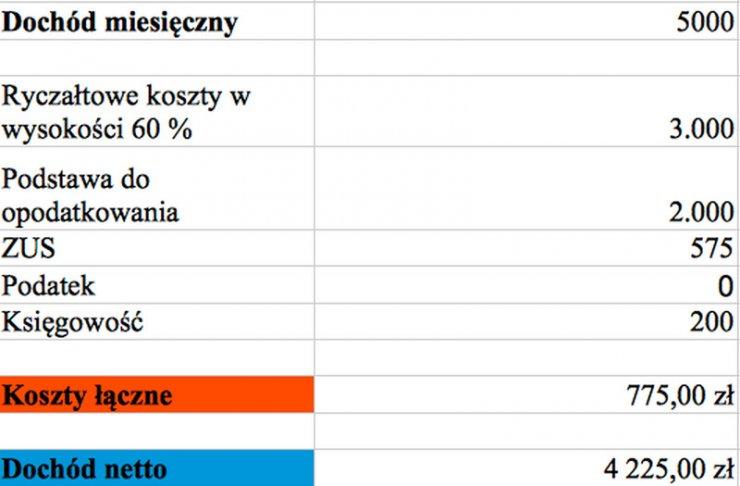 Przykładowy, miesięczny koszt prowadzenia firmy w Czechach