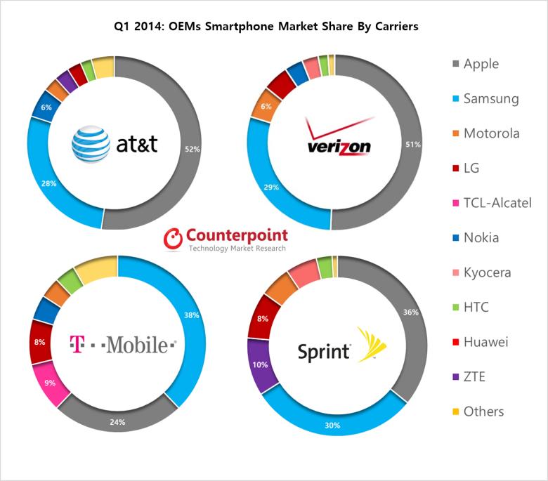 Sprzedaż smartfonów według producentów u głównych operatorów telefonii komórkowej w USA