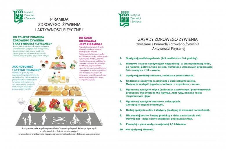 Nowa piramida zdrowego żywienia i aktywności fizycznej.