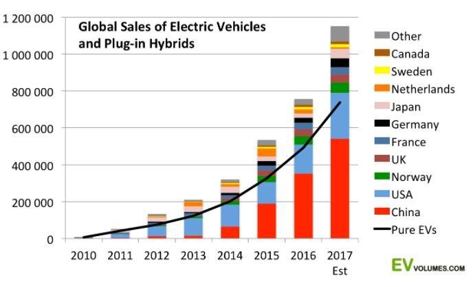 """Tak wygląda wzrost sprzedaży aut elektrycznych i hybrydowych typu """"plug-in""""."""
