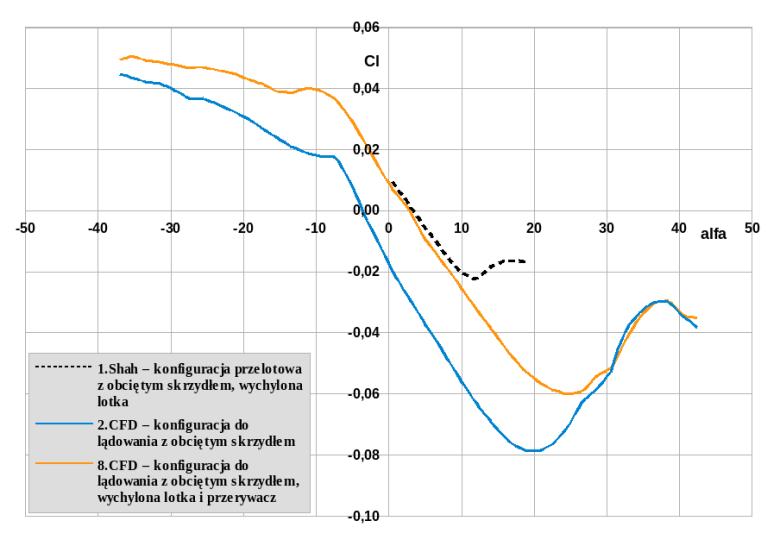 Współczynnik przechyłu Cl (także zwany czasami Cxm) samolotu w funkcji kąta natarcia alfa (w stopniach). Krzywa przerywana: wyniki badań w tunelu aerodynamicznym, urwane 1.3 długości skrzydła, piloci kontrują przechył, wykres zawiera zmniejszający przechy