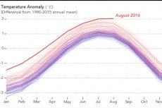 GIF przygotowany przez NASA pokazuje, jak źle jest jeśli chodzi o ocieplenie klimatu.