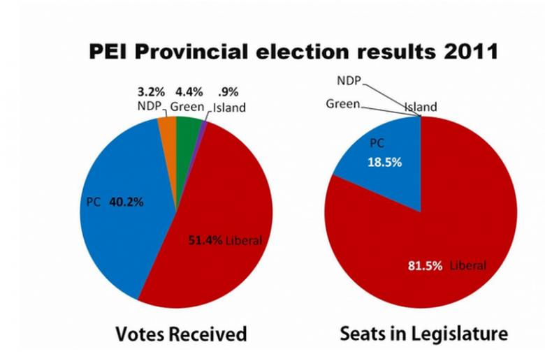 Kanadyjska gazeta pokazuje wyniki wyborów w 2011 roku