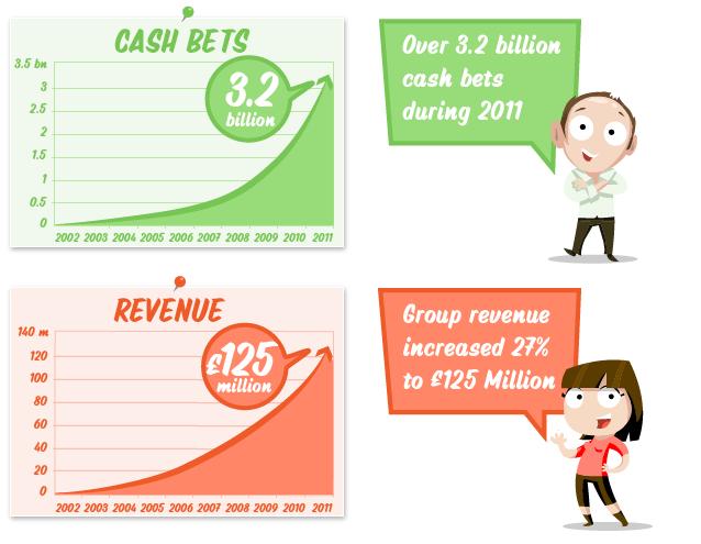 Wielkość zakładów i dochodu wygenerowanego przez gry Gamesys