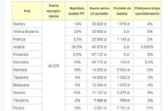 Absurd - w Polsce, teoretycznie niskie stawki podatku uderzają w słabo zarabiających
