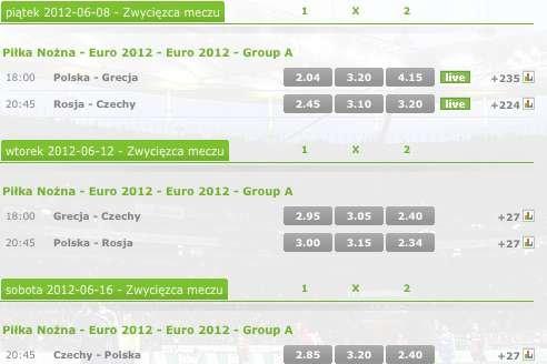 W zakładach Polska jest zdecydowanym faworytem meczu