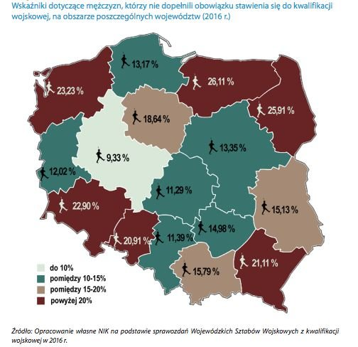 Największy odsetek przypadków uchylania się od obowiązku stawienia do kwalifikacji wojskowej odnotowano w województwach Polski północno-wschodniej.