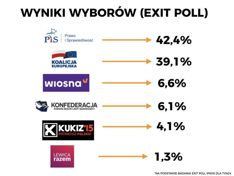 Wstępne wyniki wyborów do Parlamentu Europejskiego.