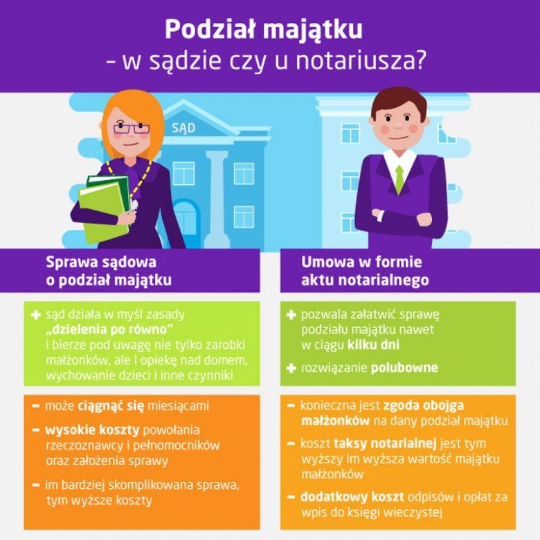 Podział majątku – w sądzie czy u notariusza?