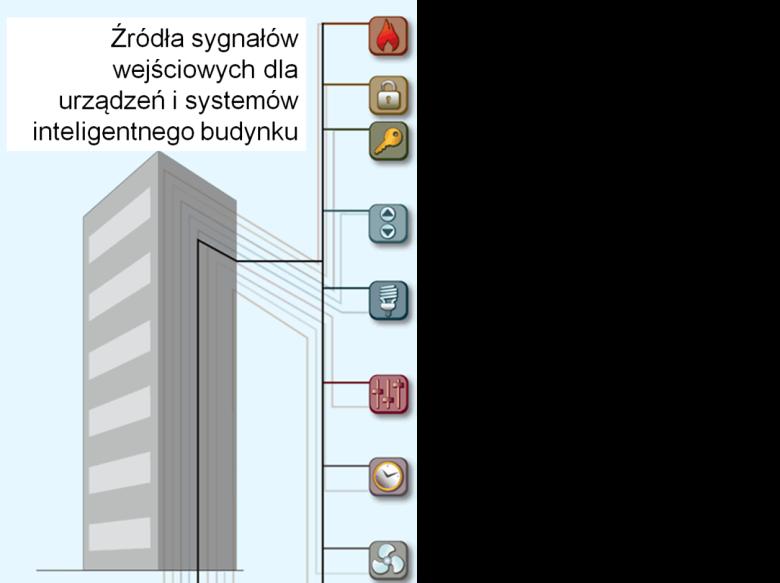 Źródła sygnałów wejściowych w inteligentnym budynku