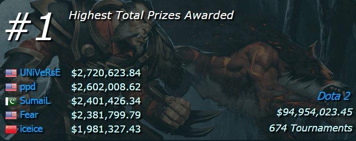 Nagrody w turniejach w Dota 2 robią wrażenie. Esport to nie przelewki.