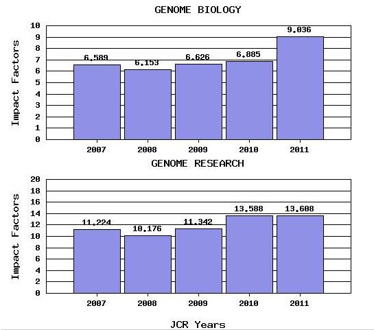 Porównanie trendów IF dla Genome Biology i Genome Research.