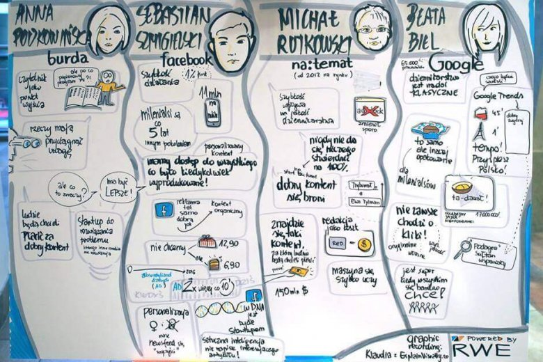 Graphic recording to trudna sztuka