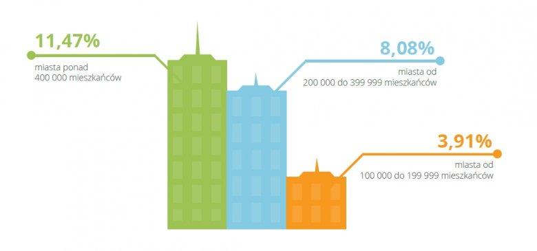 Odsetek firmowych stron mobilnych i RWD w pierwszych 11 wynikach wyszukiwania, w miastach o podanej liczbie mieszkańców uwzględnionych w raporcie